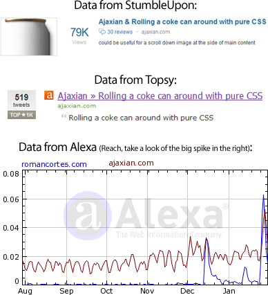Data from Alexa, StumbleUpon and Topsy